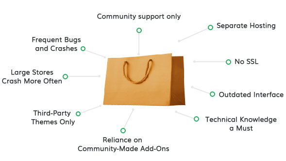 oscommerce features