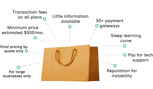 Vtex Ecommerce Features
